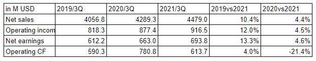 "<span class=""title"">ファスナル(FAST)の2021/3Q決算は「一旦停止も、青信号」</span>"